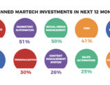 martech infographic